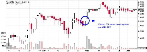 ADMD Stock Chart