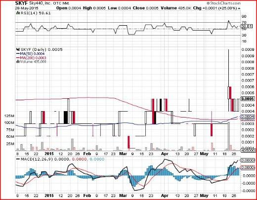 skyf stock chart