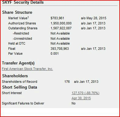 Sky440 Share Structure
